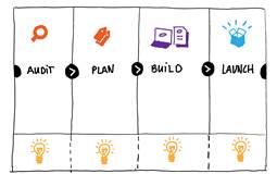Les outils d'OAIO incluent les maps d'ateliers de facilitation
